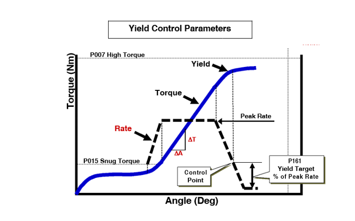 Tech Notes: Yield Control Summary